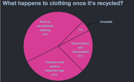 Where Does Discarded Clothing Go? - The Atlantic