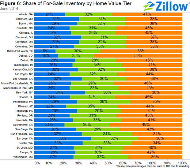 Zillow Com Houses For Rent: The Housing Market Is Improving, But There Still Aren't