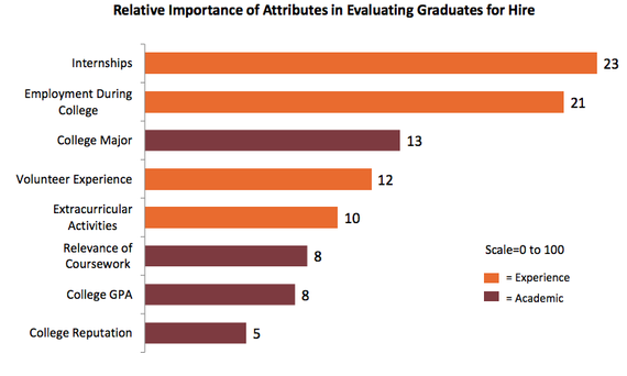 what employers look for when hiring recent graduates
