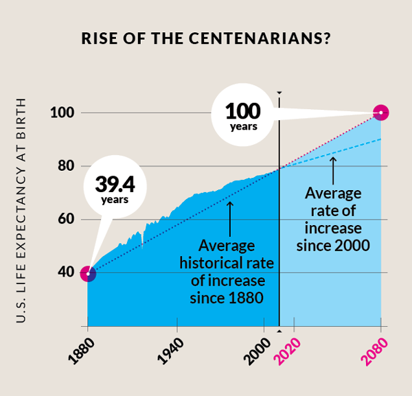 What Happens When We All Live to 100? - The Atlantic