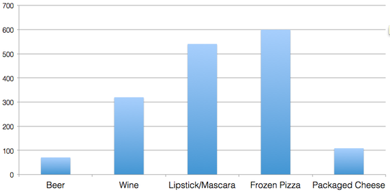 Average Percentage Increase in Sales After Product Samples in the Past Year, by Product Type