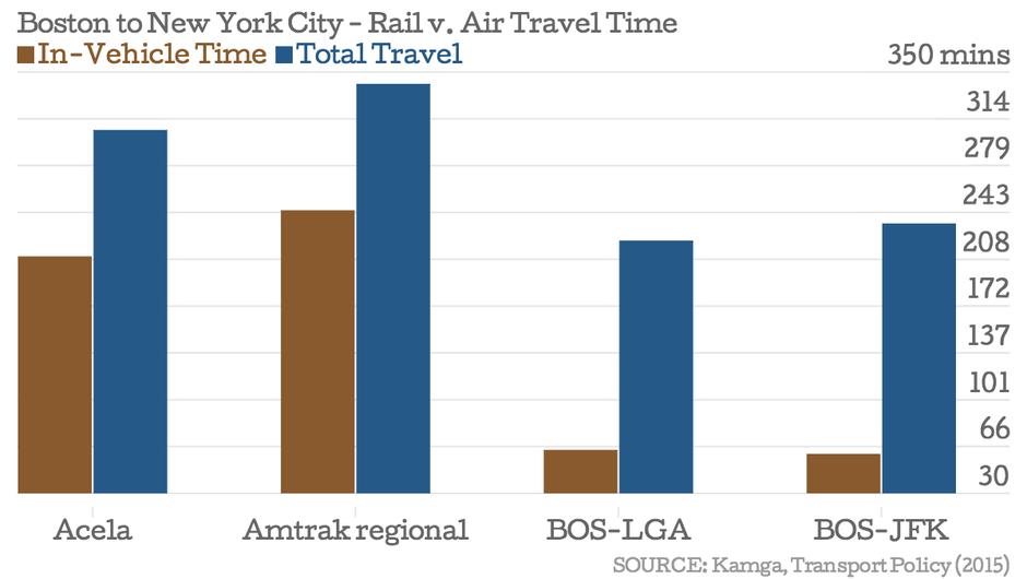 Acela New York To Boston Travel Time