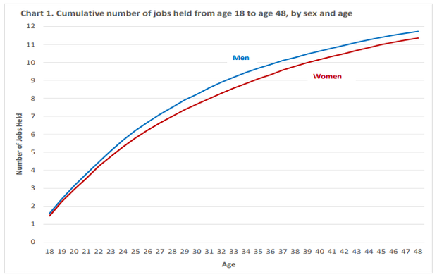 Baby Boomers Were Already Job-Hopping Back in the Mid ...