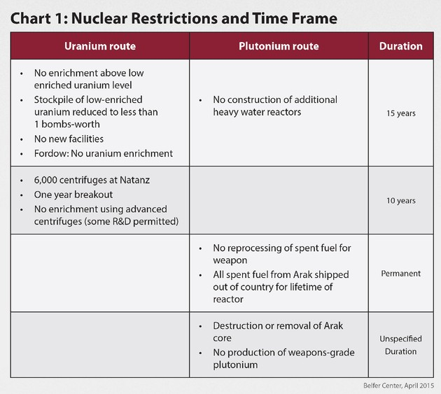 The Iran Nuclear Deal By The Numbers The Atlantic