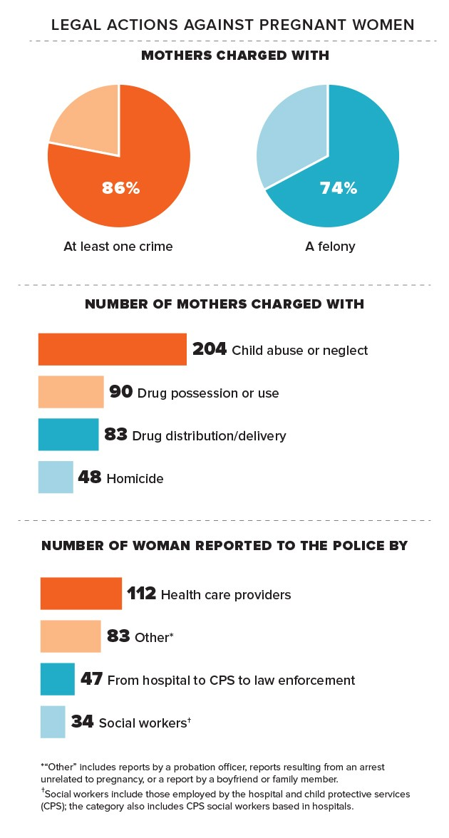 States Are Jailing Mothers for Drug Addiction and Taking