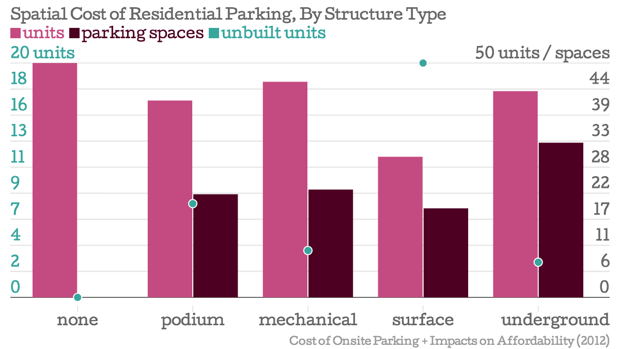 How Parking Requirements Make Housing Less Affordable  In