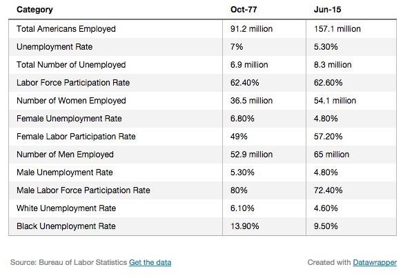 The Changing American Jobs Landscape and What It Might Mean