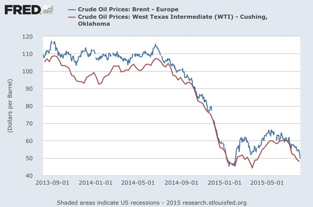 Oil Prices Are Near Six-Year Lows Amid Supply Glut - The
