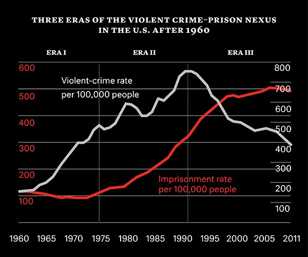 Essay: Why Crime Has Risen In The U.S?