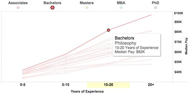 Law school after bachelors in philosophy?