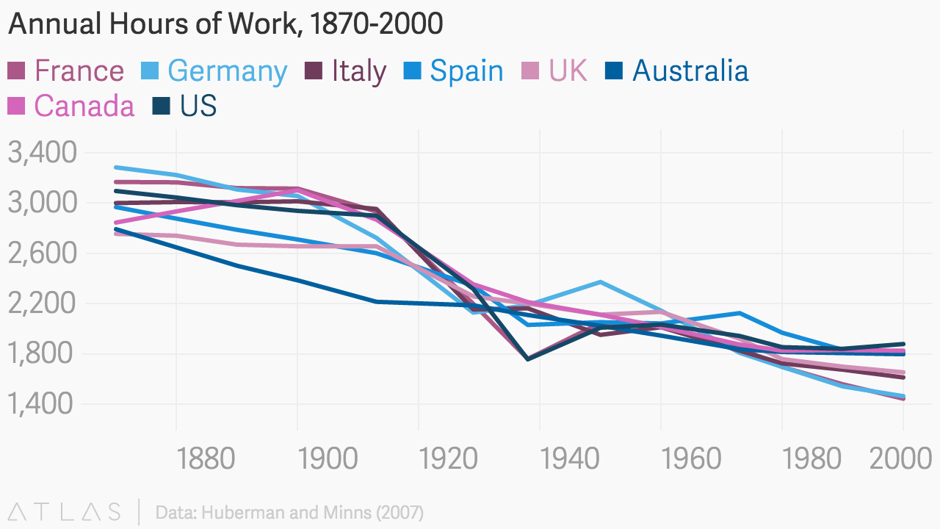 an analysis of americans workers and working of longer hours in the overworked american by juliet b  Why do europeans have so much more vacation time than americans  while americans choose to work longer (350 hours per year = 9 'working weeks')  by juliet b.