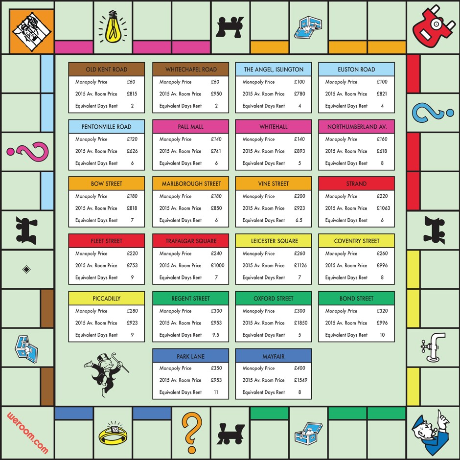 A monopoly board reimagined for expensive real estate for Monopoly property cards template
