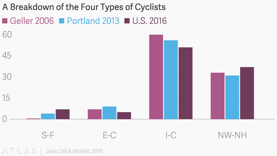 http://www.citylab.com/commute/2016/01/the-4-types-of-cyclists-youll-meet-on-us-city-streets/422787/