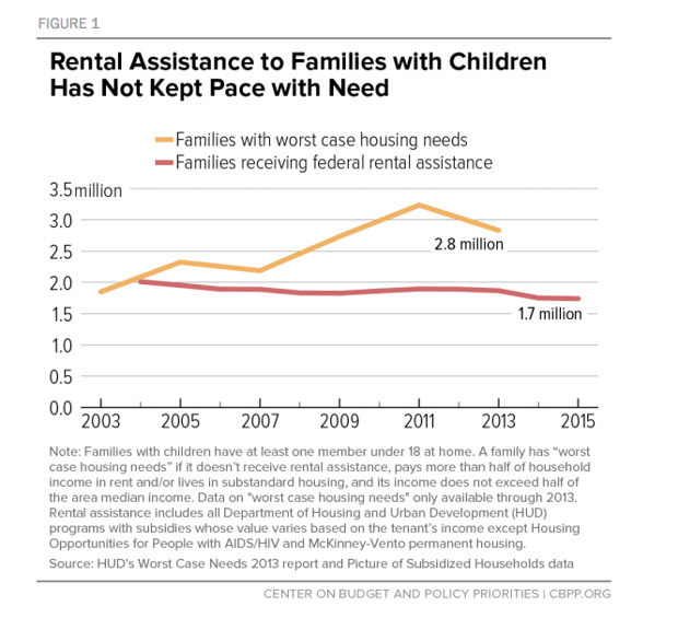 Federal Rental Housing Assistance For Very Low-Income