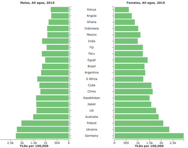 Lancet Global Burden of Disease Highlights Back Pain - The