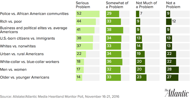 Americans Expect Economic Improvement in a Deeply Divided Country