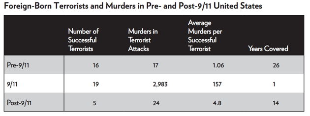 bombings in the us statistics