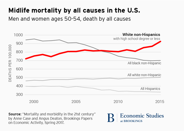 Is Economic Despair What's Killing Middle-Aged White Americans?