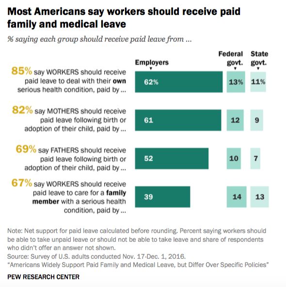 Americans Prefer Their Employers, Not the Government, to Provide Health Benefits