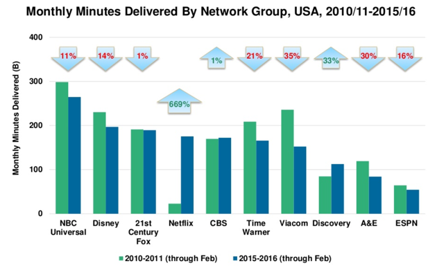Why the 'End of TV' Is Great for Facebook and Google