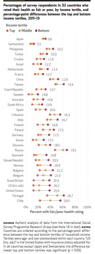 The U S Has One Of World S Worst Health Disparities The Atlantic