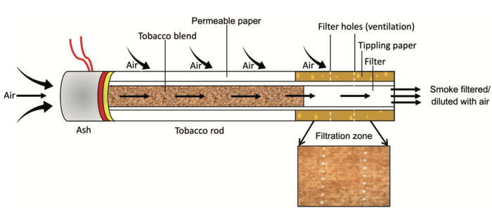 Are Filtered Cigarettes Actually More Dangerous? - The Atlantic
