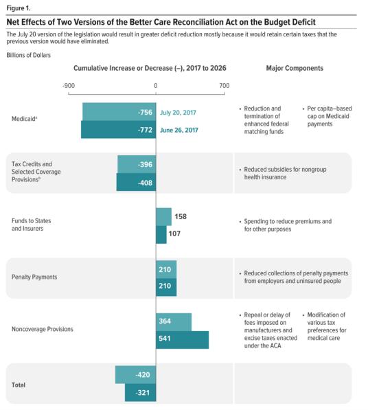 The CBO Scored the Latest Draft of the Senate's Health-Care Bill
