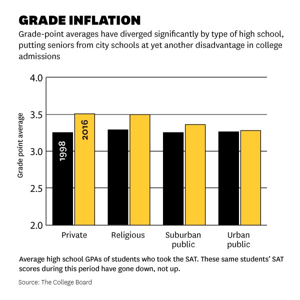 a graph showing how grade inflation compares across different types of schools