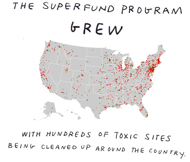 the superfund program grew with hundreds of toxic sites being cleaned up around the country.