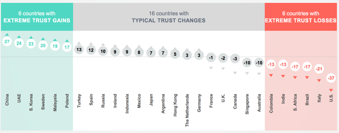 Trust Is Collapsing in America