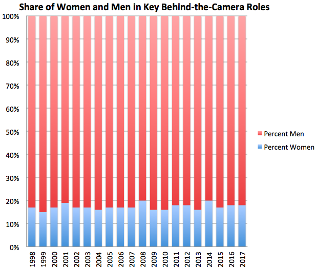 The Brutal Math of Gender Inequality in Hollywood