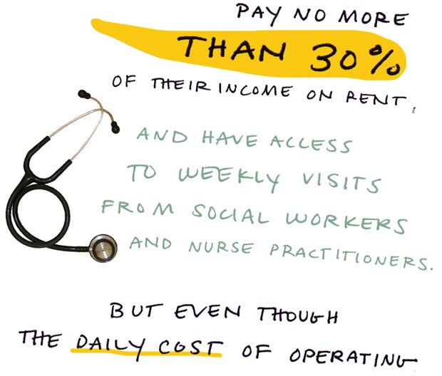 pay no more than 30% of their income on rent, and have access to weekly visits from social workers and nurse practicioners. But even though the daily cost of operating