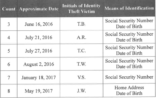Russian Nationals Indicted For Allegedly Interfering in the