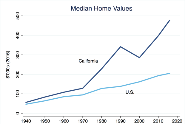 California Increases Housing Prices with Mandatory Solar Panels - IER