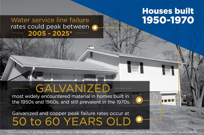 1960s House Built Service Line Failure