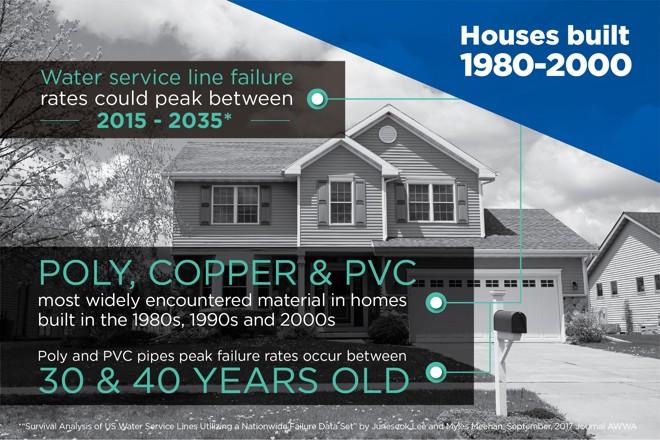 House Built 1980s water service line failure