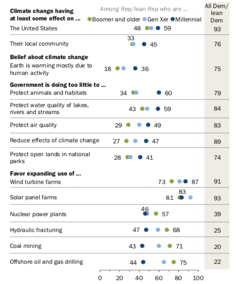Young Republicans Are Slightly More Liberal on Climate Change