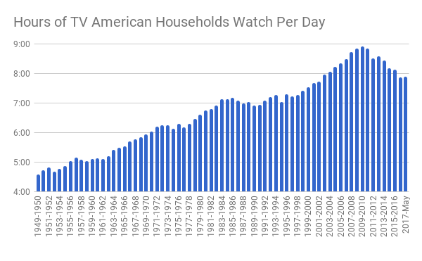 How Much TV Do People Watch? - The Atlantic