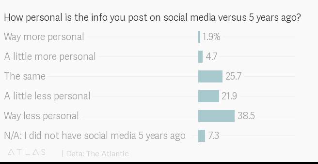 social media persoonlijk
