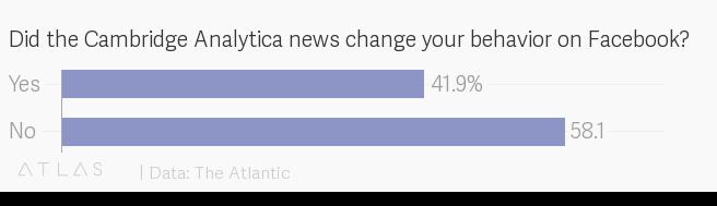 Did Cambridge Analytica Change Facebook Users' Behavior? - The Atlantic