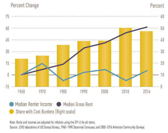 A chart shows median renter incomes compared to median gross rents