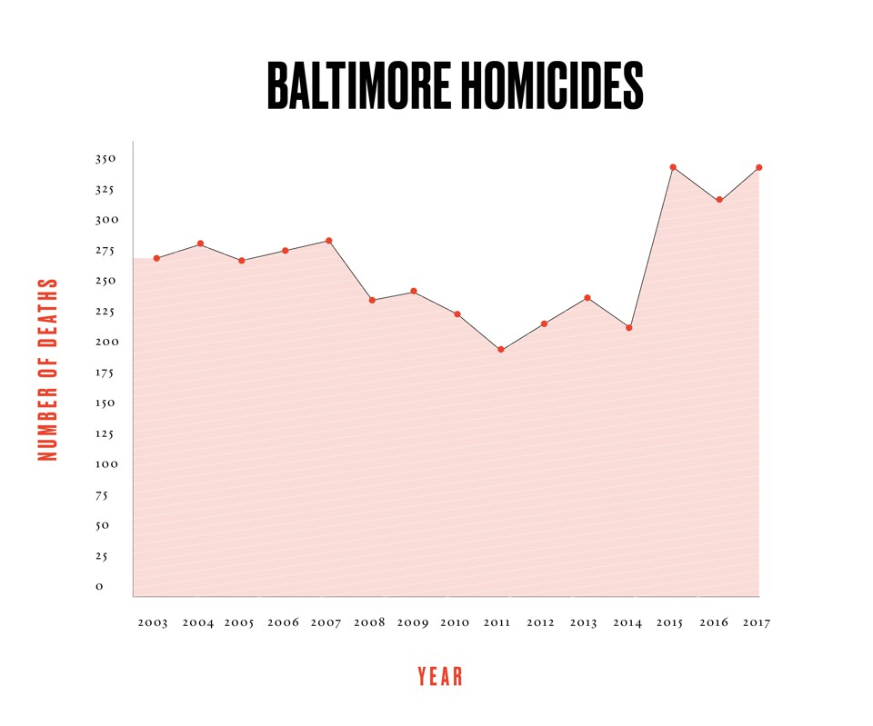 When Baltimore's Murder Rate Hits Home - The Atlantic