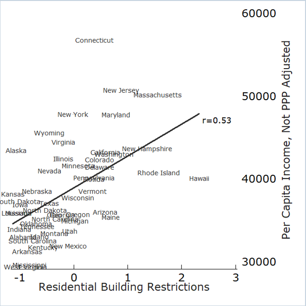 scatter plot of residential building restrictions and per capita income for U.S. states