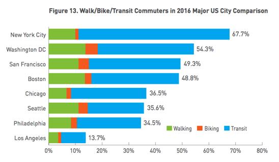 Map of commuting mode share, showing walking, biking, and public transit.