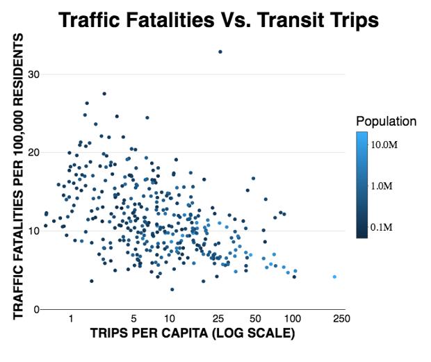 Dangerous Streets? Take the Bus