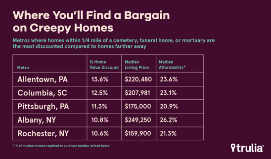 table of metros where homes near cemeteries are cheaper