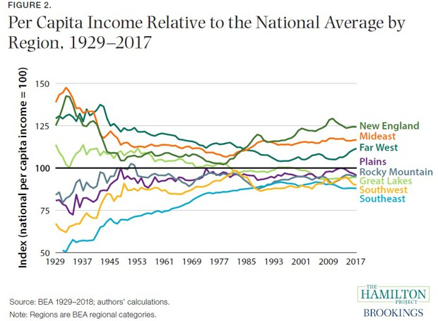 graph of per capital income relative to national average by region