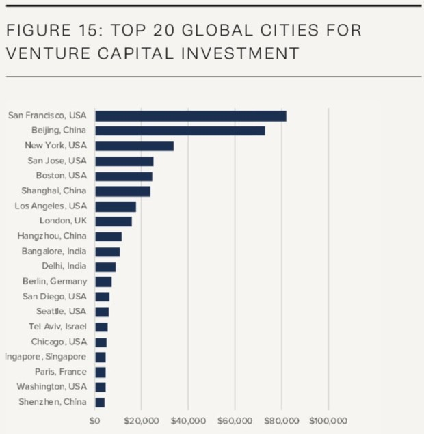 top 20 cities for venture capital investment