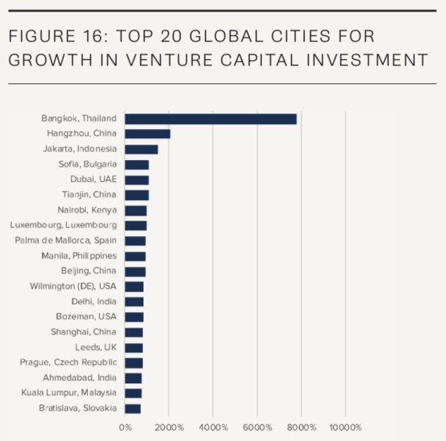 top 20 cities for growth in venture capital investment