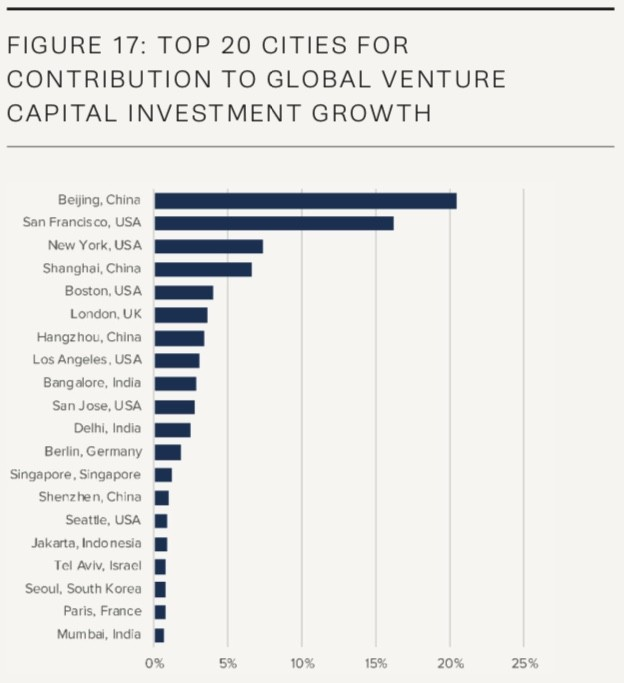 Top 20 cities for contribution to global venture capital investment growth